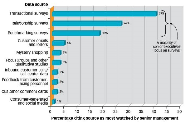 VoC data sources used by senior management