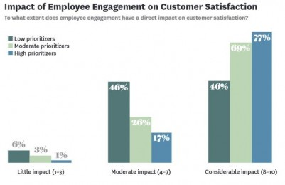 Employee engagement links to customer satisfaction